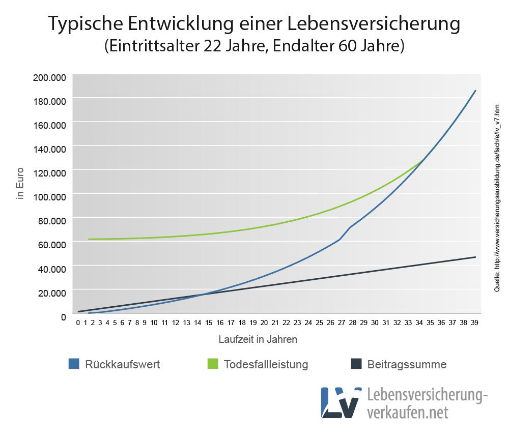 Entwicklung von Beitragssumme, Rückkaufswert und Todesfallleistung einer Lebensversicherung