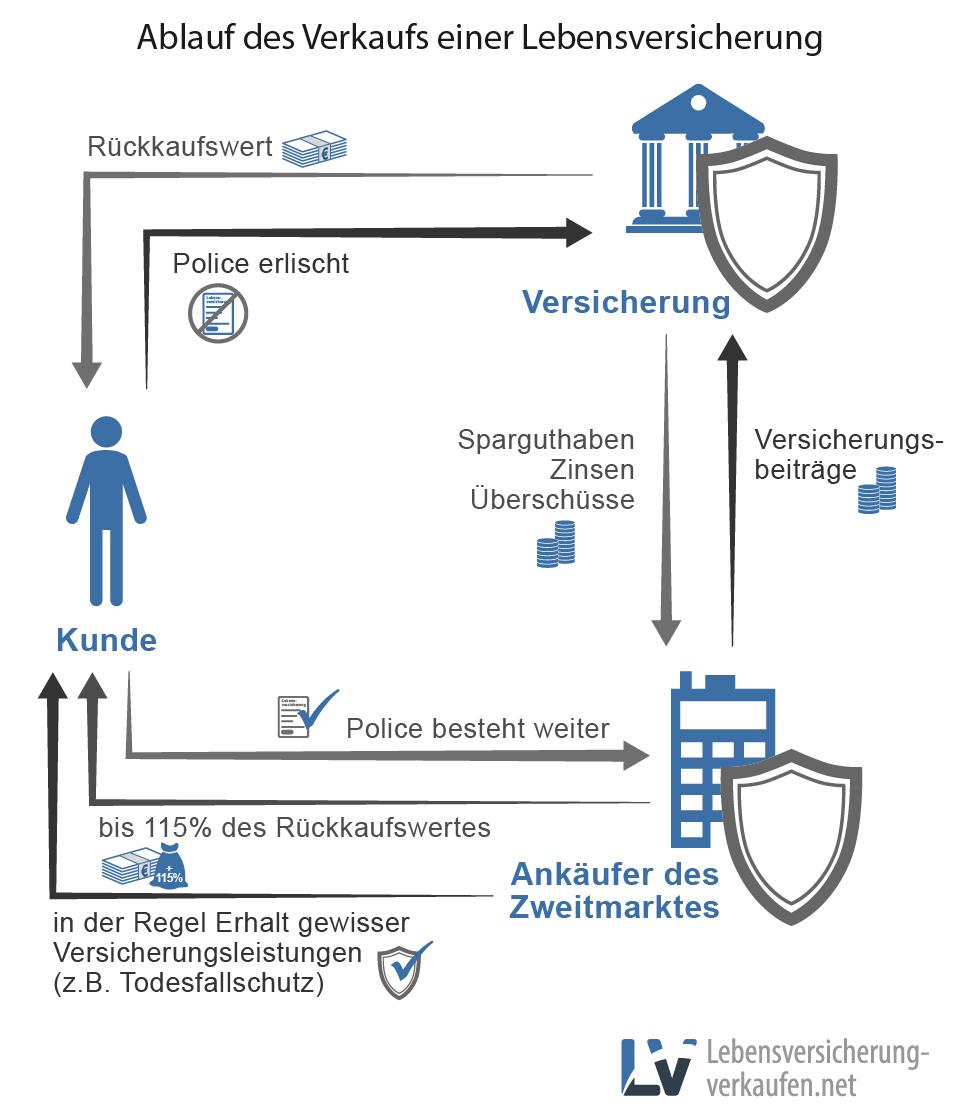 Info-Grafik zum Verkauf von Lebensversicherungs Policen