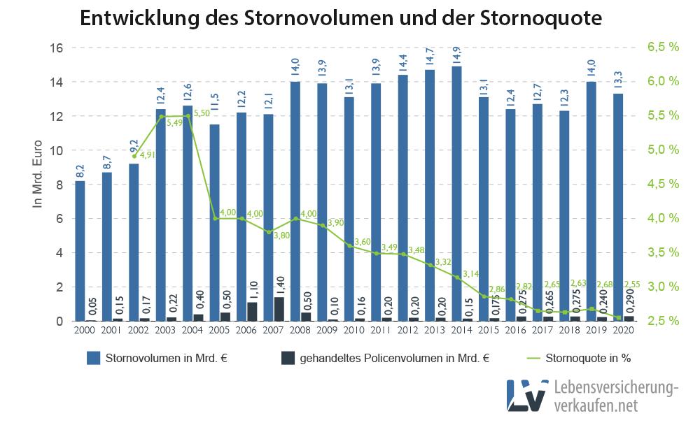 Stornovolumen und Stornoquote bei Lebensversicherungen seit 2000