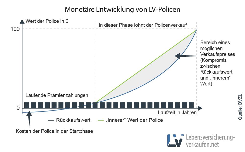 Darstellung der monetären Entwicklung einer Lebensversicherungspolice