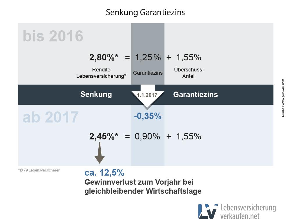 Senkung des Garantiezinses bei Lebensversicherungen