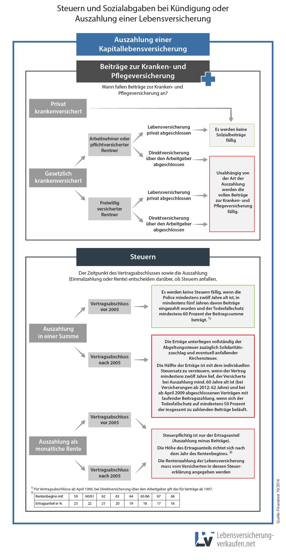 Infografik zu den Steuern und Abgaben, die bei Kündigung einer Lebensversicherung fällig werden