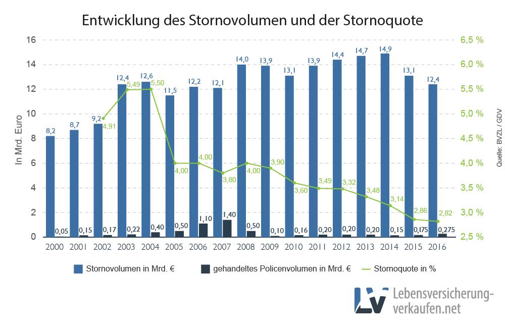 Säulendiagramm zeigt Entwicklung der Stornoquote und des Stornovolumens deutscher Lebensversicherungen