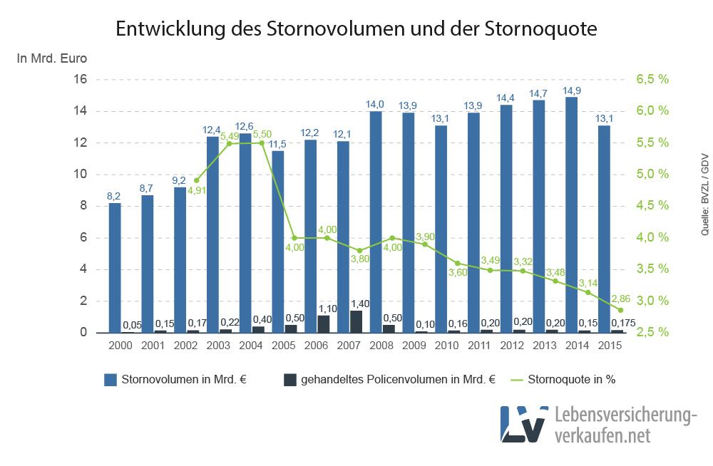 Statistik von Stornoquote und Stornovolumen deutscher Lebensversicherungen